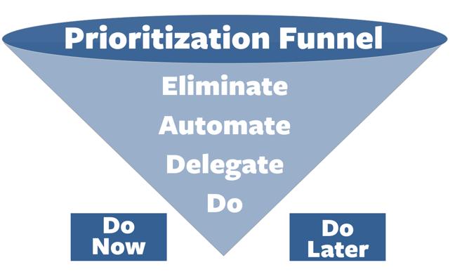 prioritization funnel