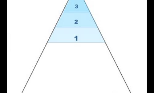 DFT Engagement Pyramid